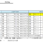 元ガリガリ男子のベンチプレス100kgチャレンジ【2日目】