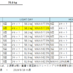 元ガリガリ男子のベンチプレス100kgチャレンジ【3日目】