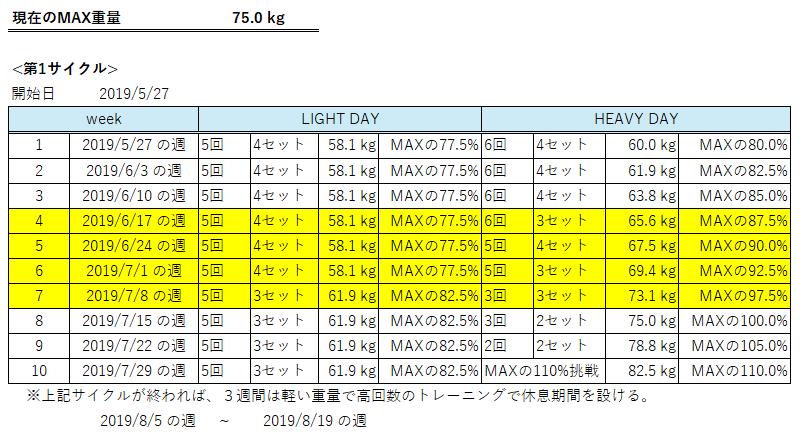 100kgチャレンジの計画表