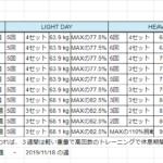 元ガリガリ男子のベンチプレス100kgチャレンジ【226日目】